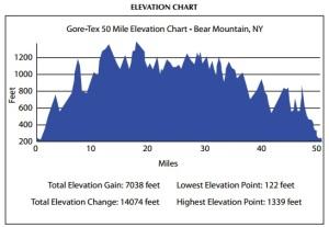 7000 feet of climbing!